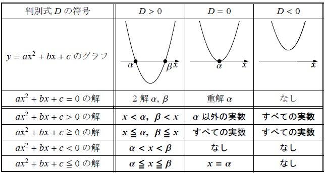 二次不等式